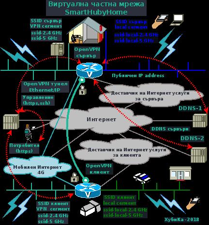 Виртуални частни мрежи за дома