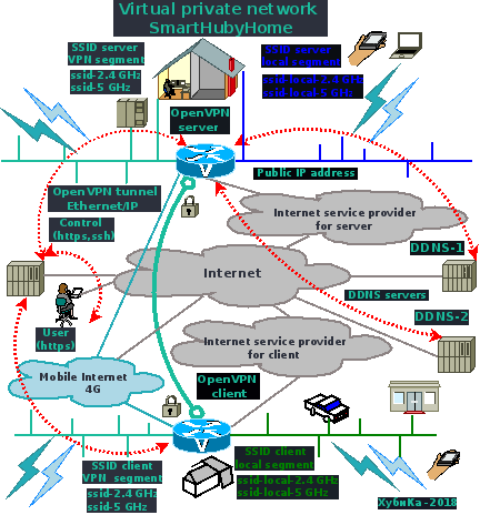 Virtual Private Home Networks