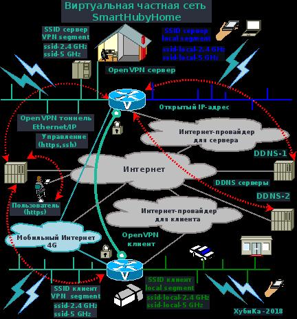 Виртуальные частные домашние сети