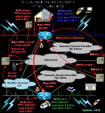 Virtuelles privates Netzwerk (VPN) für Home SmartHubyHome