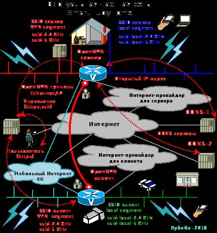 Виртуальная частная сеть (VPN) для дома SmartHubyHome