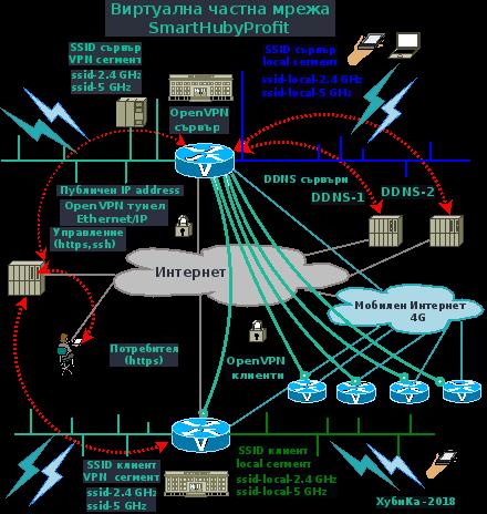 Виртуални частни мрежи за фирмата