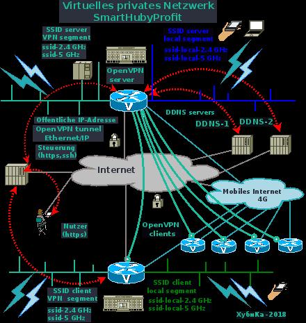 Virtuelle private Netzwerke für das Unternehmen