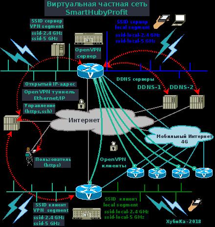 Виртуальные частные сети для компании