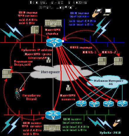 Виртуална частна мрежа за фирмата (VPN)  SmartHubyProfit
