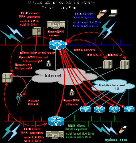Virtuellen privaten Netzwerks für das Unternehmen SmartHubyProfit