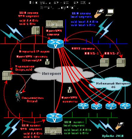Преимущества виртуальной частной сети для компании  SmartHubyProfit