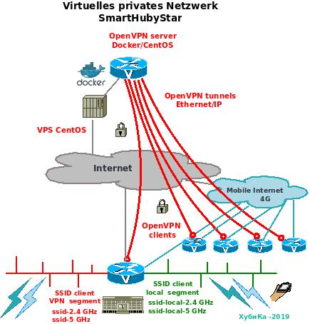 SmartHubyStar Mobile Virtual Private Network