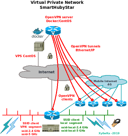 About the SmartHubyStar mobile virtual private network