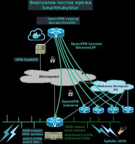 Виртуални частни мобилни мрежи