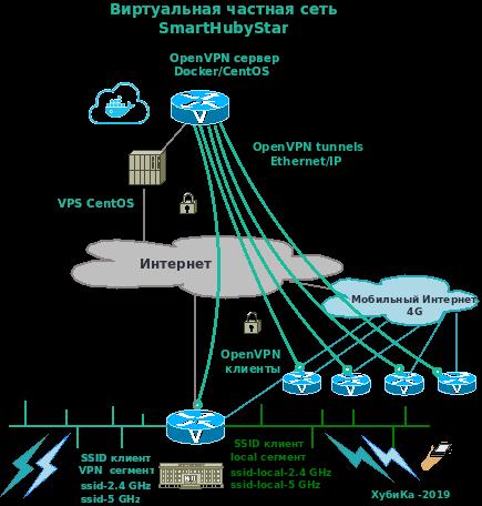Виртуальные частные мобильные сети